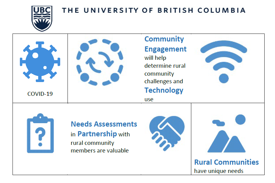 Rural and Remote Technology Usage During COVID-19 Survey